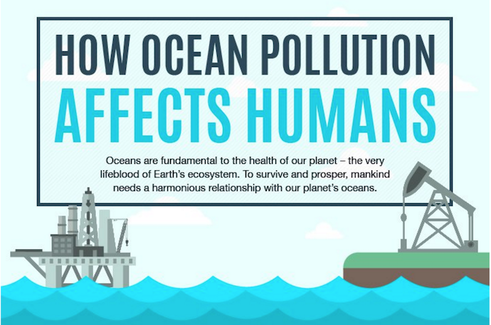 Ocean pollution humans