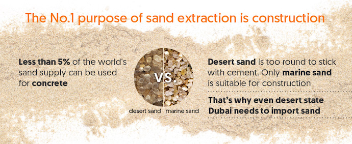Sand Scarcity Infographic - construction crop